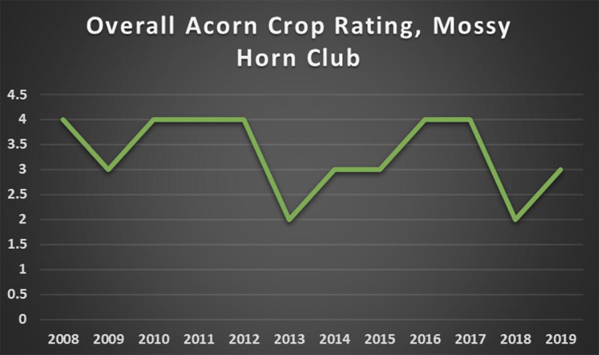 Acorn Crop Rating
